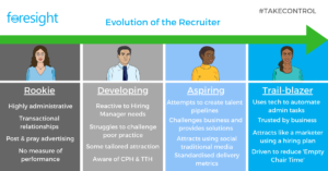 Recruiter Maturity Model